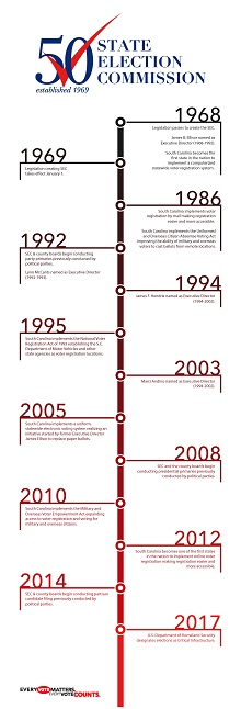 50th Anniversary Infographic